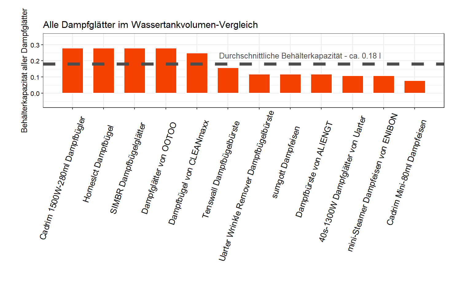ausführlicher Wassertankkapazität-Vergleich Dampfbügler Material