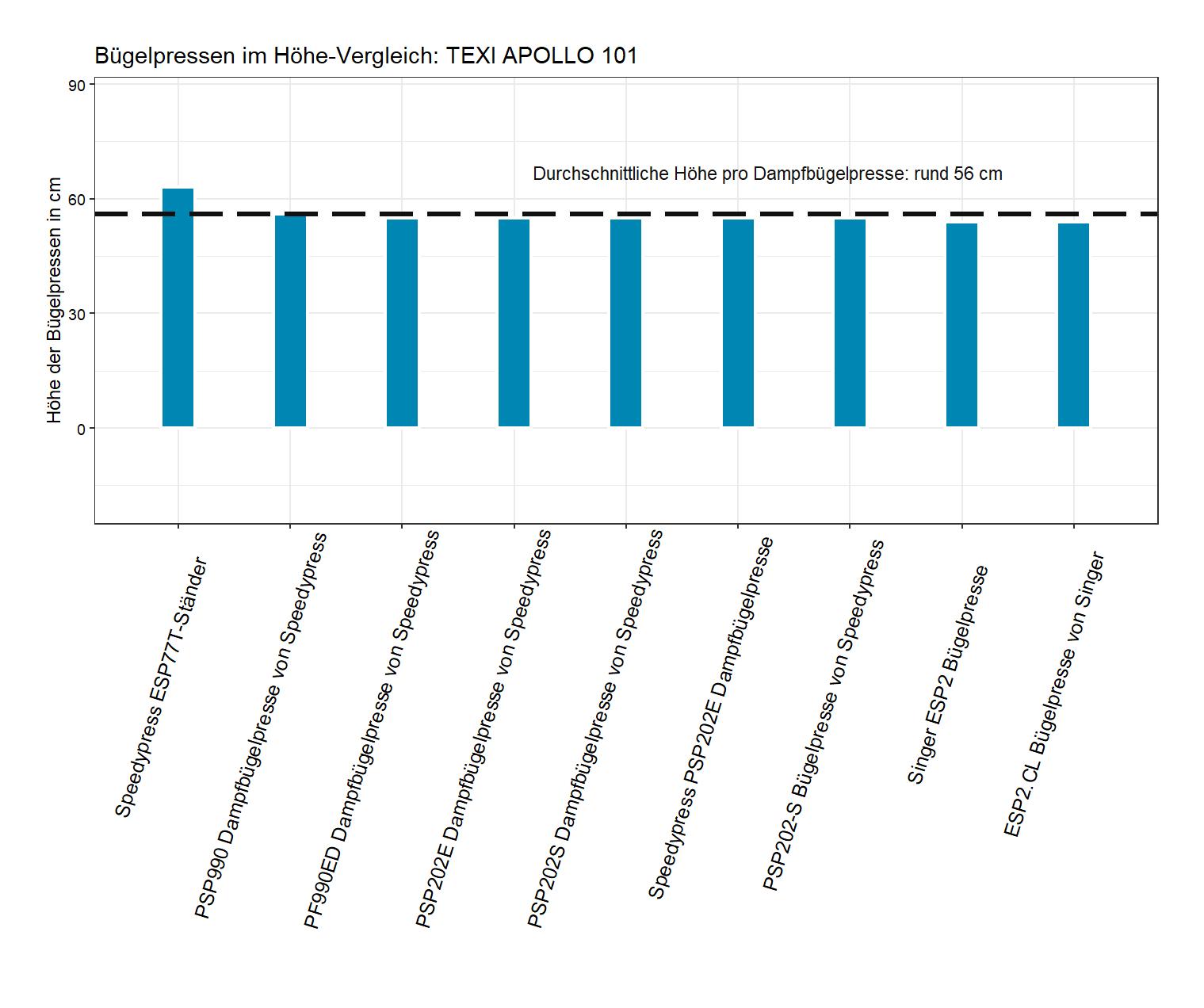 Produkthöhe-Vergleich von der TEXI APOLLO Bügelpresse 101