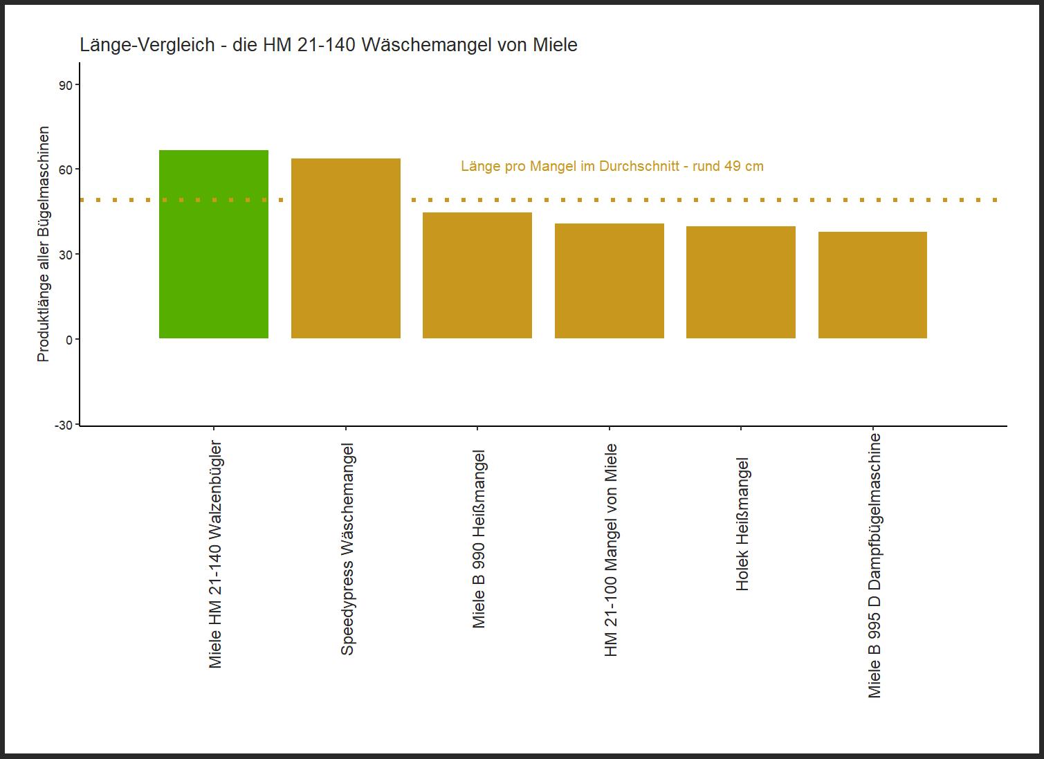 Länge-Vergleich von der Miele Wäschemangel HM 21-140