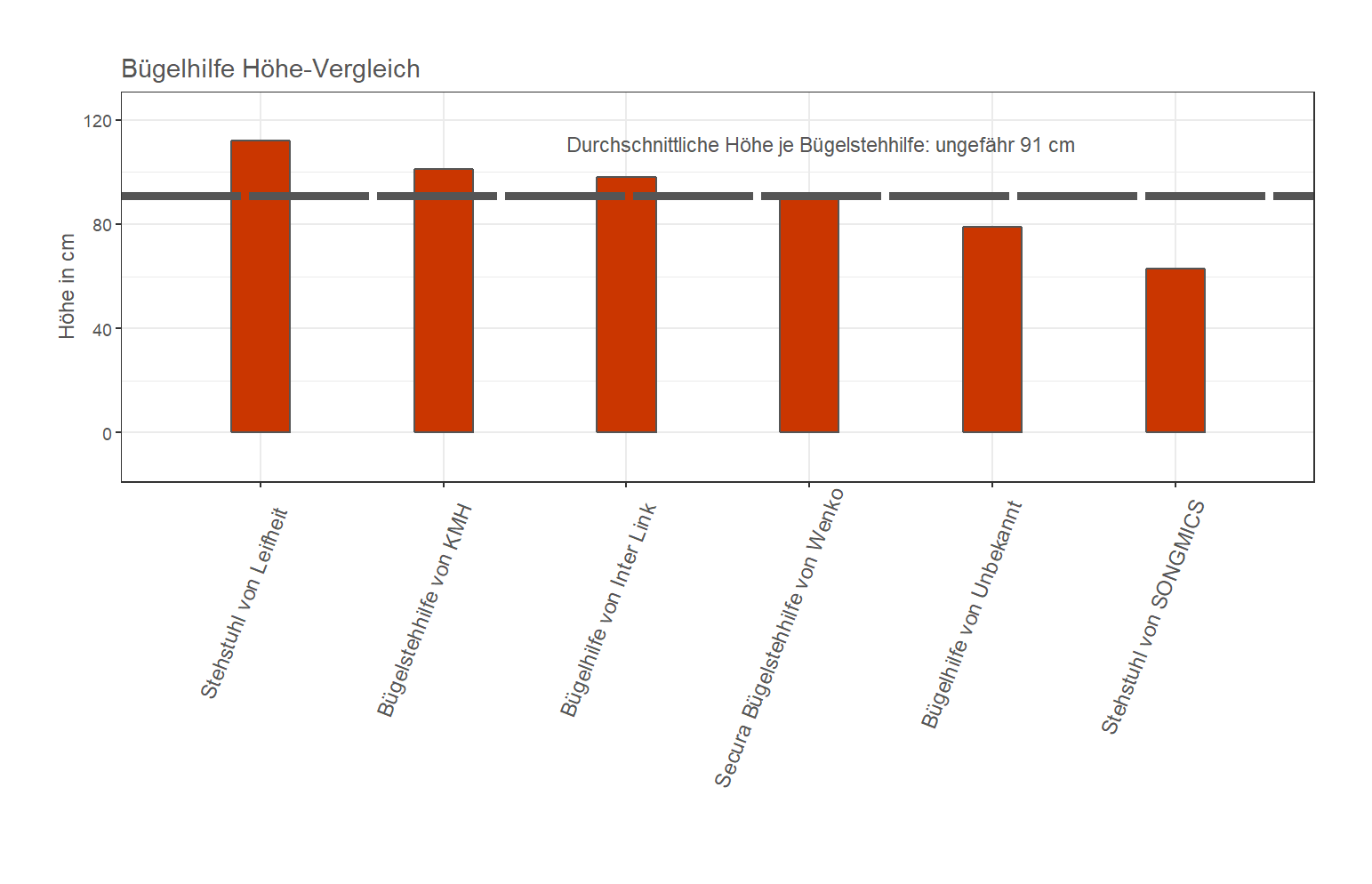 ausführlicher Höhe-Vergleich Stehhilfe Material