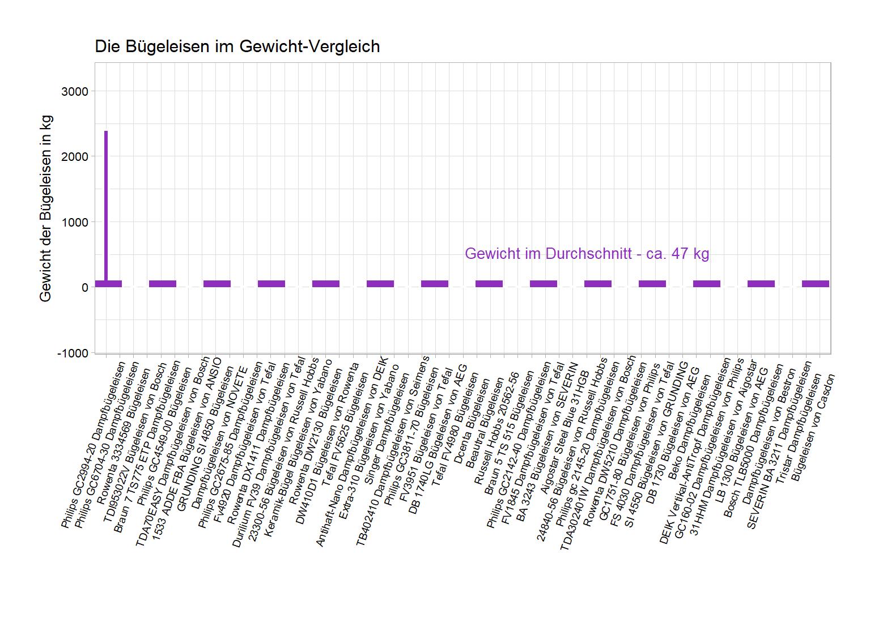 großer Gewicht-Vergleich Dampfbügeleisen Farbe