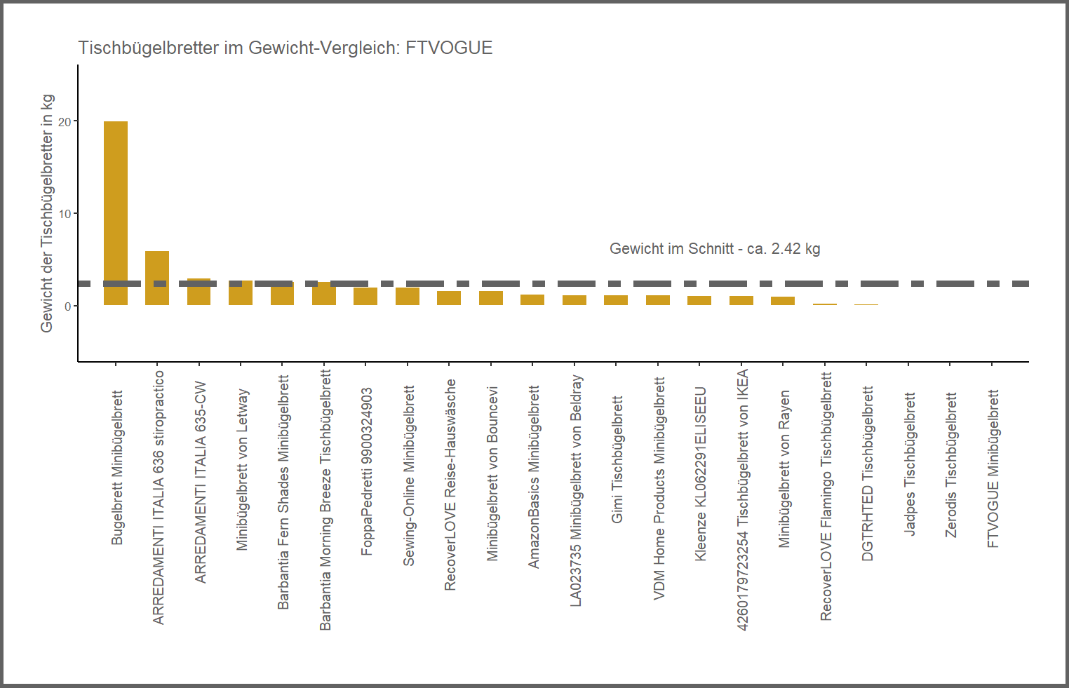 Gewicht-Vergleich von dem FTVOGUE Tischbügelbrett