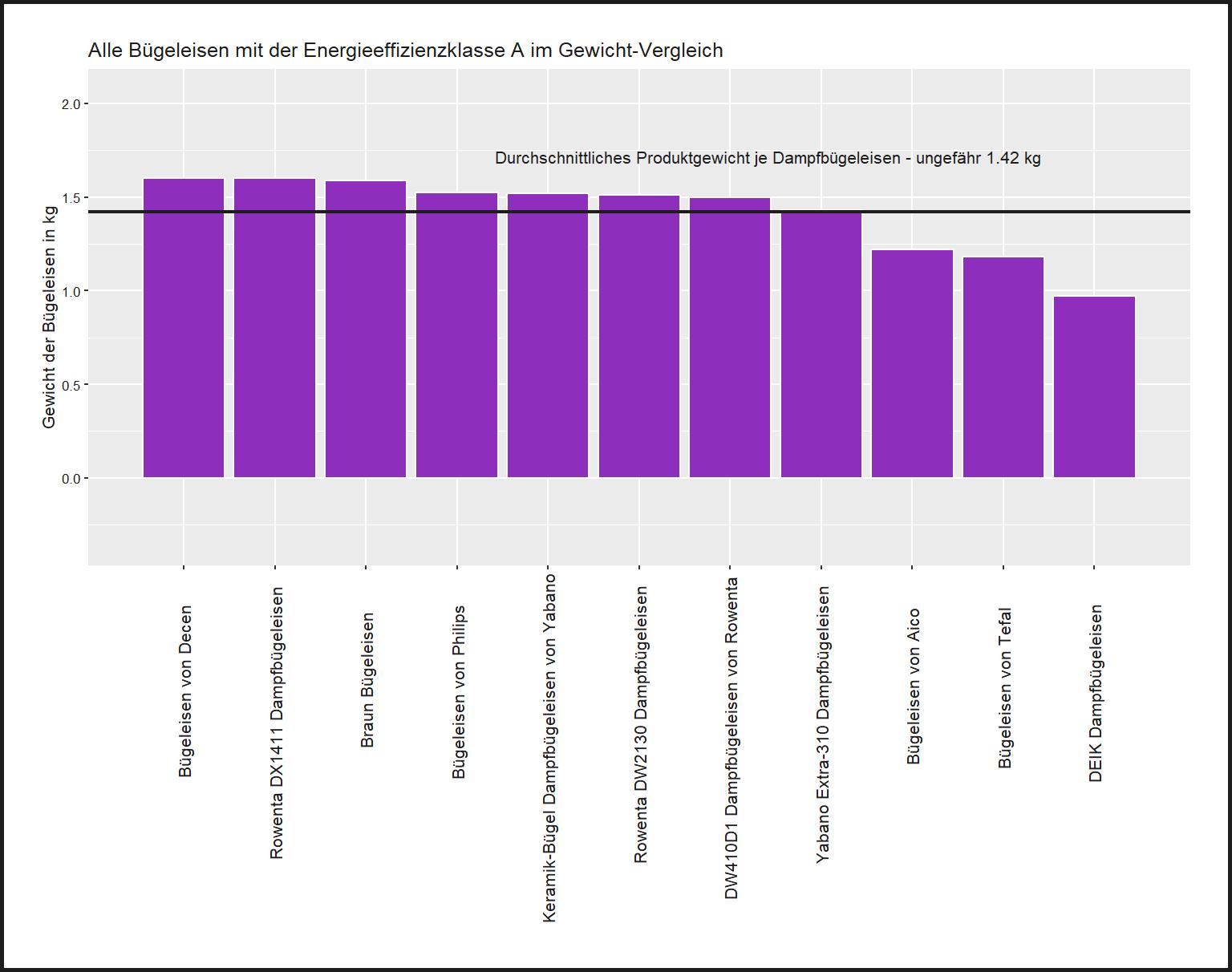 ausdifferenzierter Gewicht-Vergleich Bügeleisen Energieeffizienzklasse