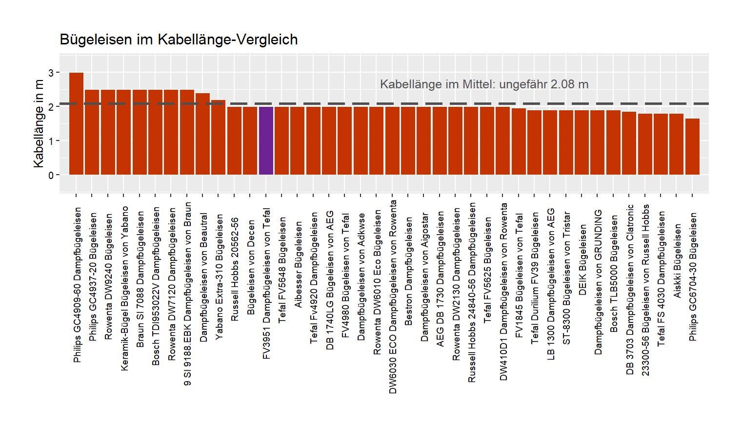 Kabellänge-Vergleich von dem Tefal Dampfbügeleisen FV3951