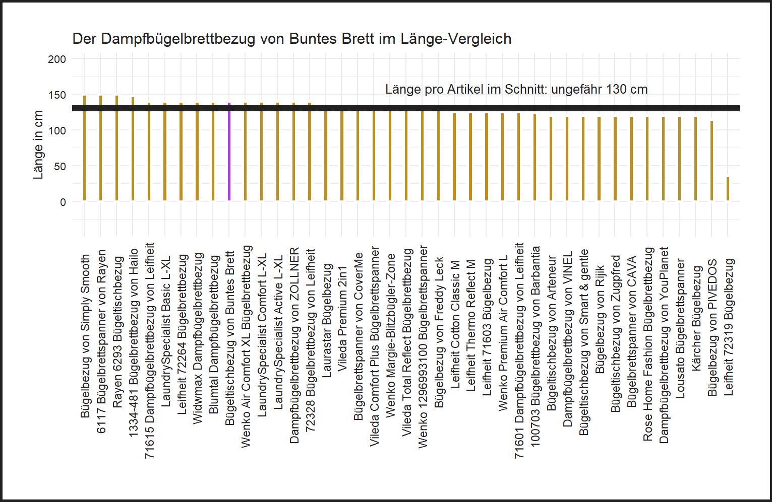 Länge-Vergleich von dem Buntes Brett Bügelbezug