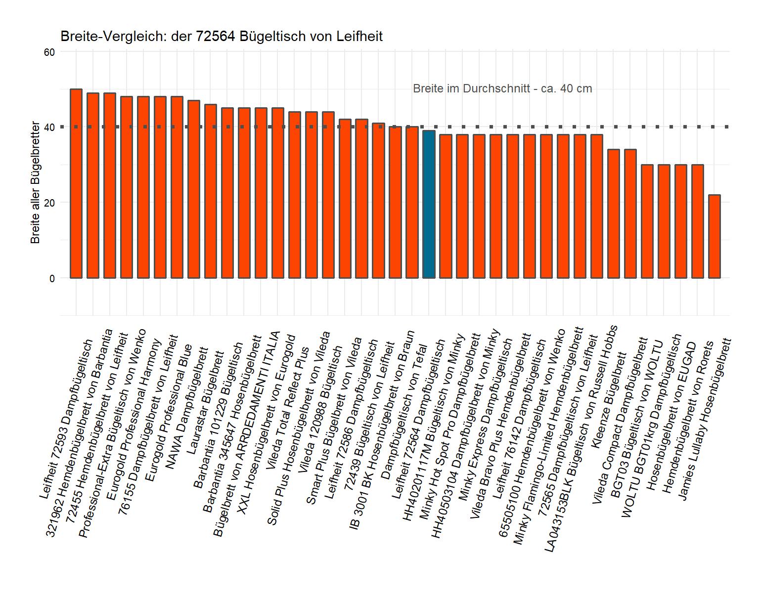 Breite-Vergleich von dem Leifheit Dampfbügelbrett 72564