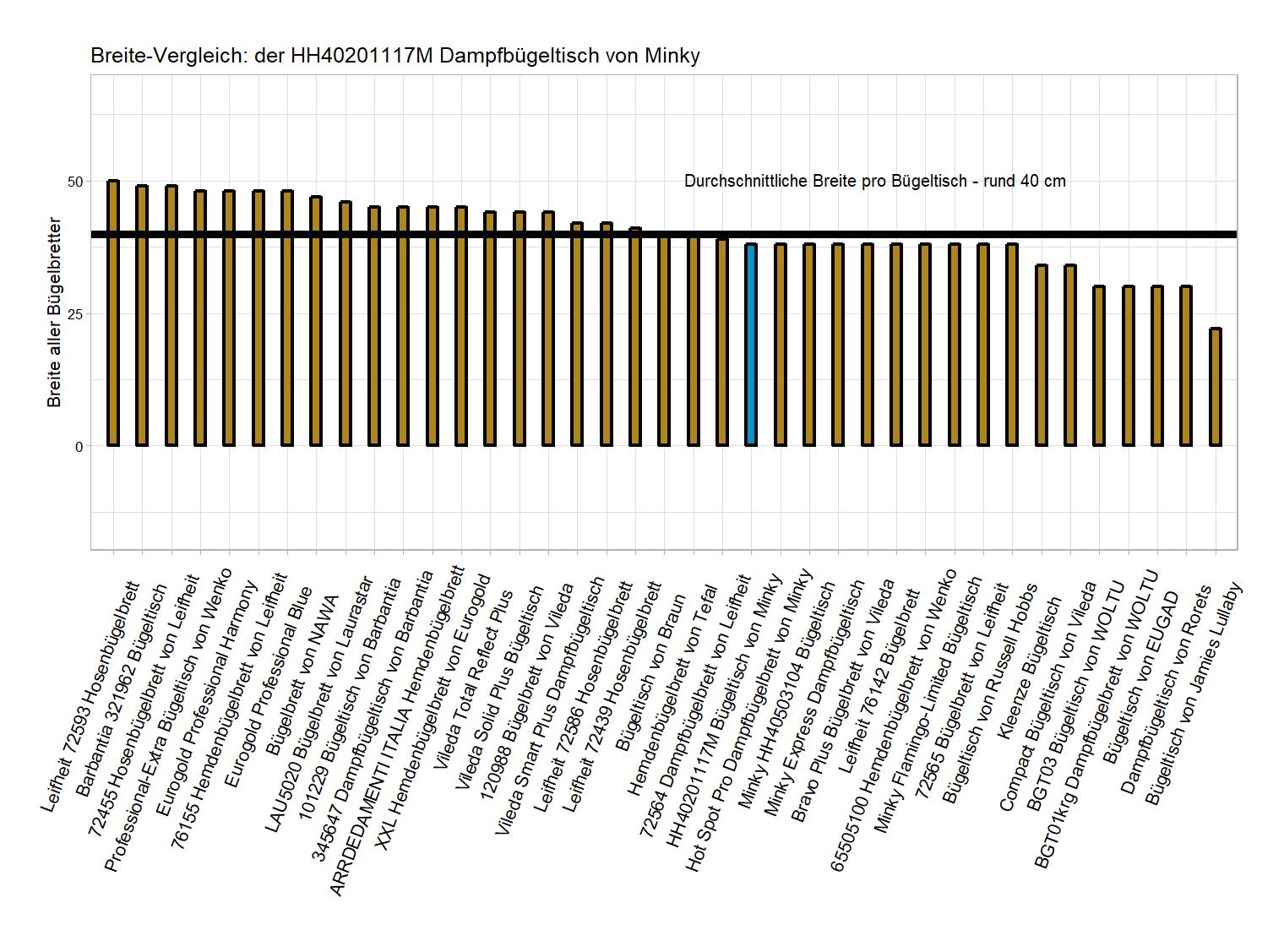 Breite-Vergleich von dem Minky Bügelbrett HH40201117M