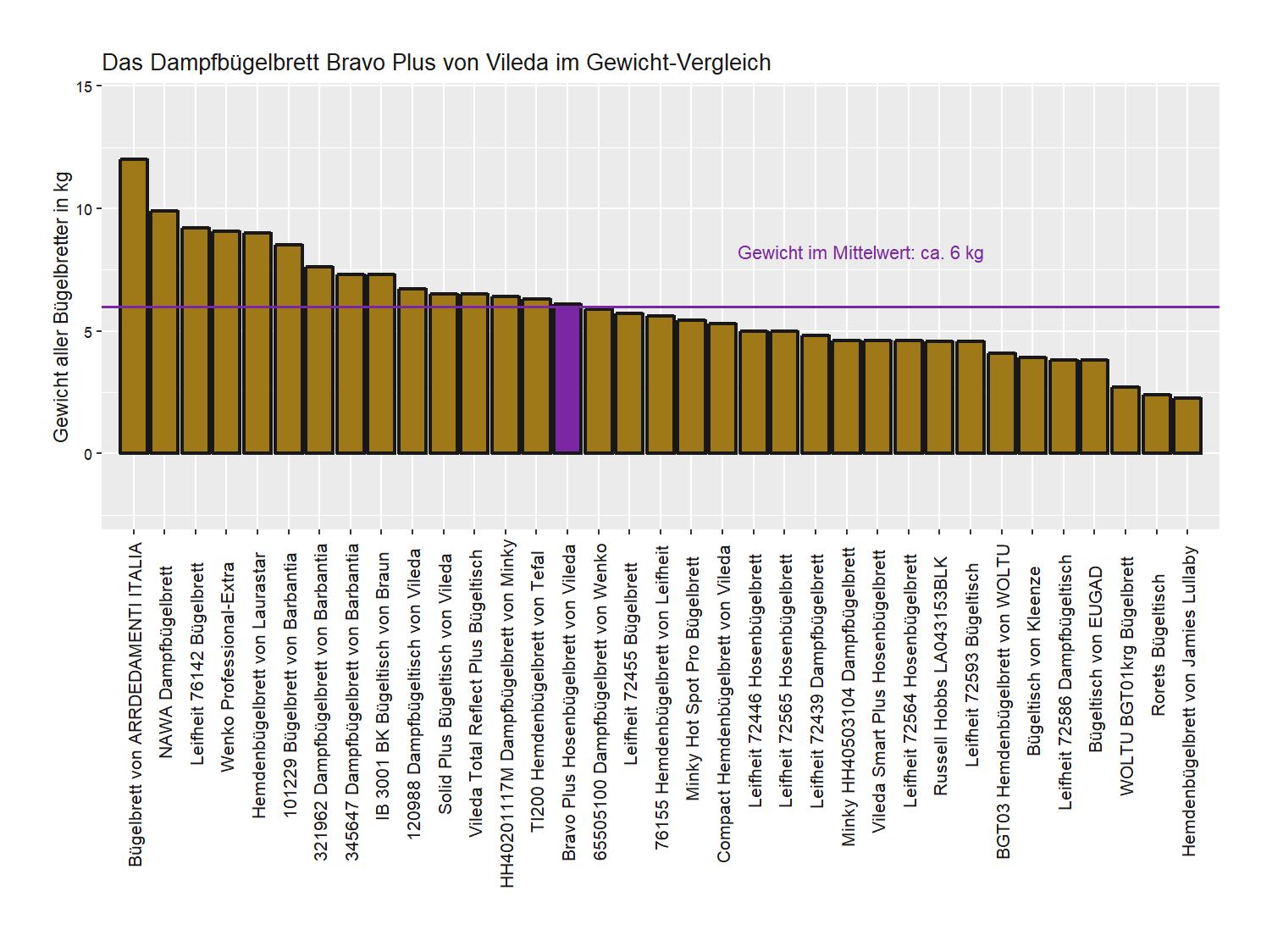 Gewicht-Vergleich von dem Vileda Dampfbügeltisch Bravo Plus