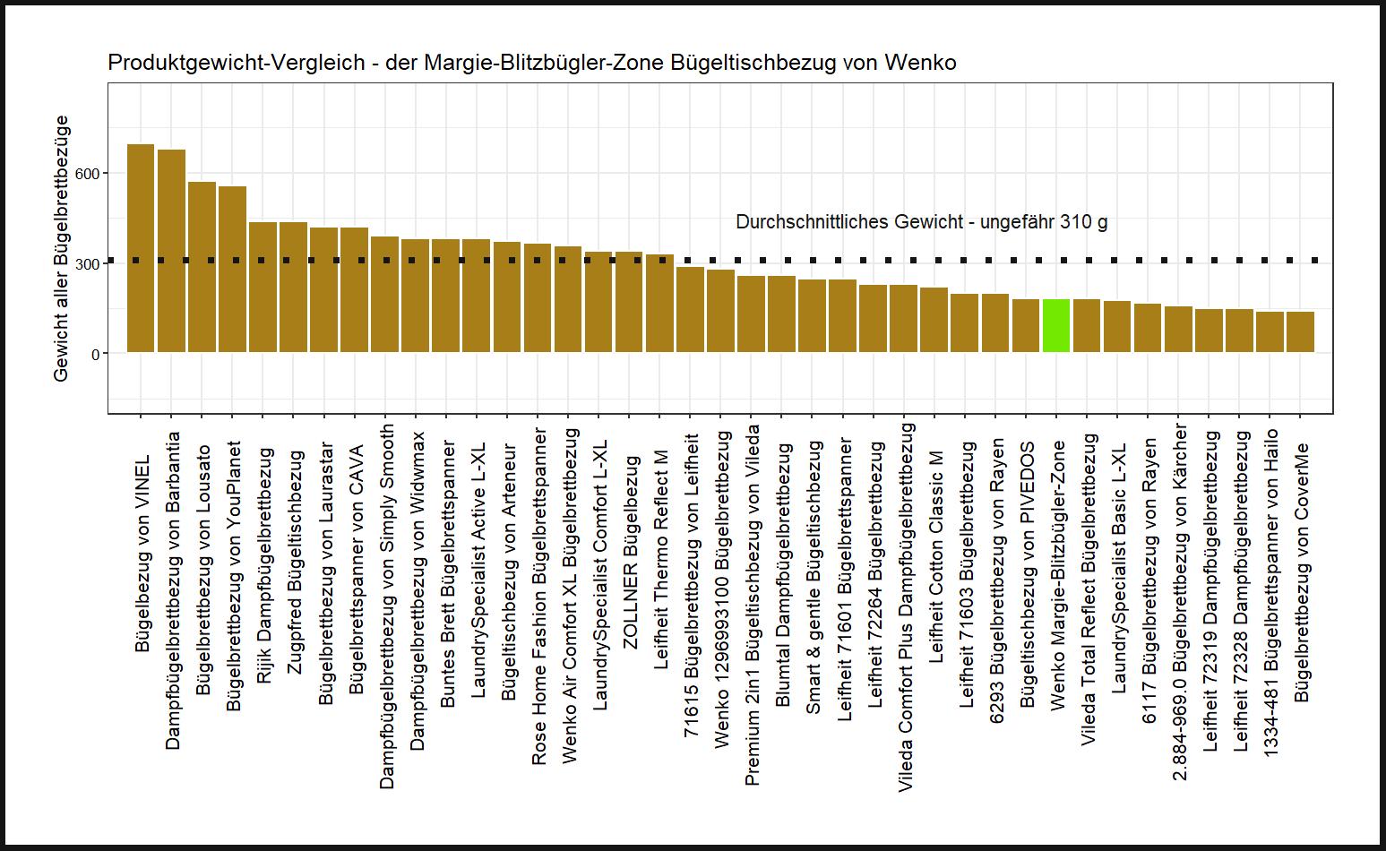 Gewicht-Vergleich von dem Wenko Bügelbrettbezug Margie-Blitzbügler-Zone